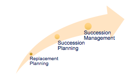 rep-planning
