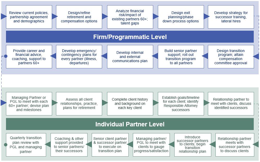 RoadMap for Partners Final